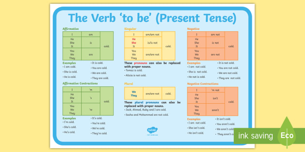 The Verb To Be Present Tense Poster Verb Form Agreement