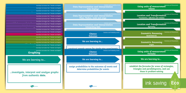 Year 7 Australian Curriculum Mathematics Content Descriptor Posters