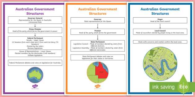 Australian Government Structure Display Poster