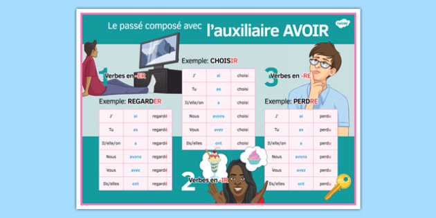 Perfect Tense with Avoir Display Poster French - grammar, verbs, past, auxiliary, past participle, participle