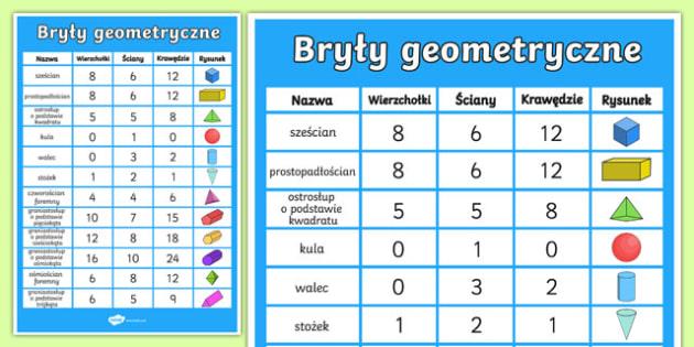 Matematyka geometria materialy edukacyjne klasy plakat wasnoci bry geometrycznych ccuart Choice Image