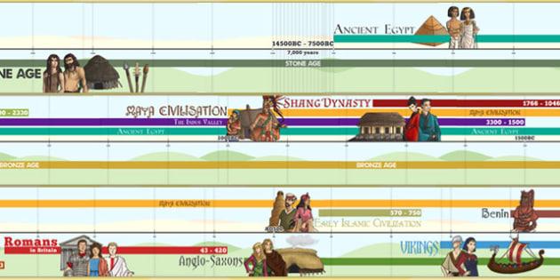 2014 Curiculum KS2 History Display Timeline - history, timeline