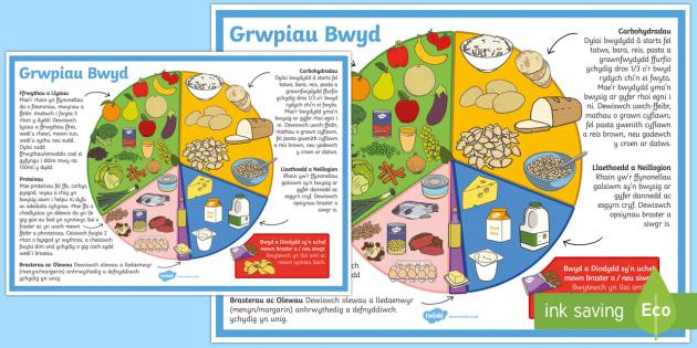 Posteri Grwpiau Bwyd  - poster arddangos, carbohydradau, proteinau, olewau, brasterau, ffrwythau, llysiau,llaethoedd, neillo