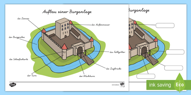 Aufbau einer Burganlage Arbeitsblatt - Burg, Teile, Ritter