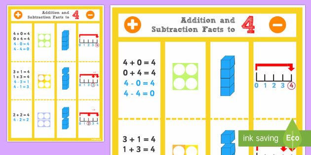 Addition and Subtraction Facts to 4 Display Poster - Maths, add