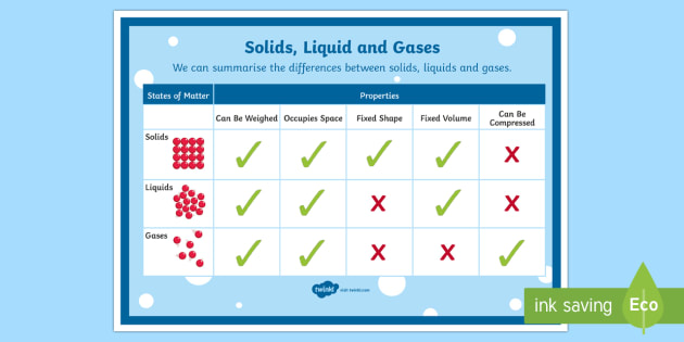 Differences Between Solids, Liquids and Gases A4 Display Poster - Australia Science, science, australian curriculum, year 6, what's the matter, solids, liquids, gase