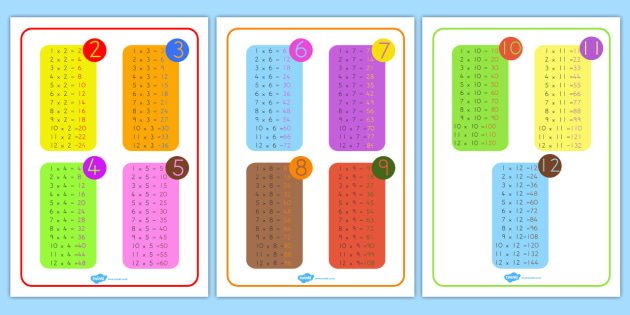 Times Tables Mat - australia, times table, times tables, mat, numbers, times