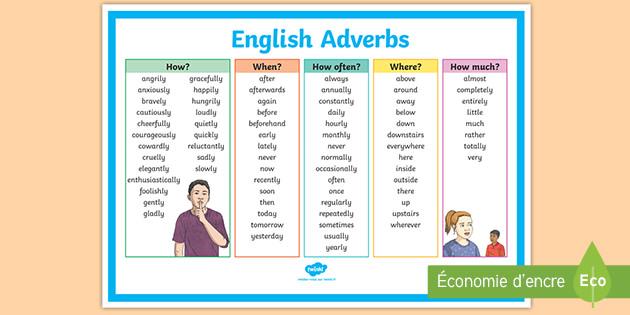 Poster Les Adverbes Anglais Teacher Made