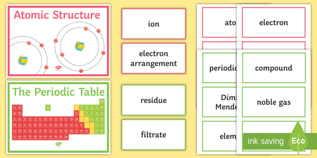 Ks4 aqa atomic structure word wall periodic table atom ks4 aqa atomic structure word wall periodic table atom element nucleus urtaz Image collections