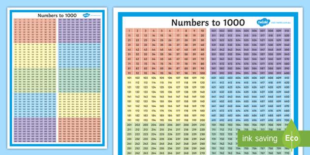 English In Italian: Numbers To 1000