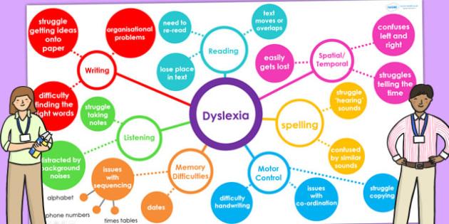 Dyslexia Mind Map Interactive PowerPoint - SEN, SEN map, mind map