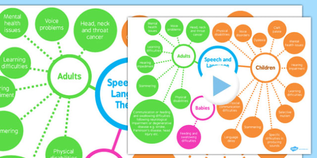 Speech, and Language Therapy Mind Map PowerPoint - speech, language, mind map, powerpoint