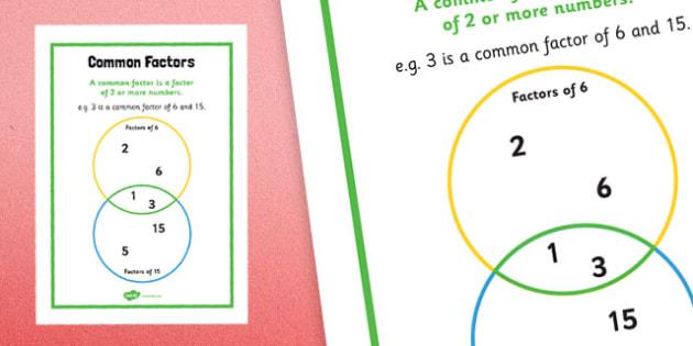 Y6 Common Factors Poster - y6, common factors, poster, display, common, factors