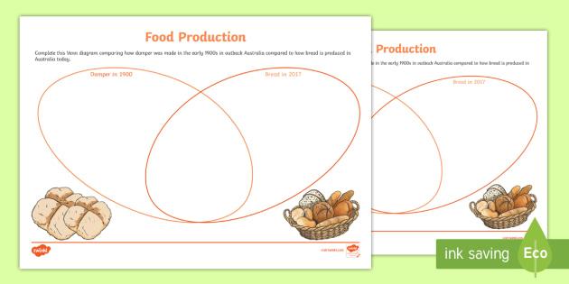 Food Production Damper Venn Diagram Worksheet Activity Sheet