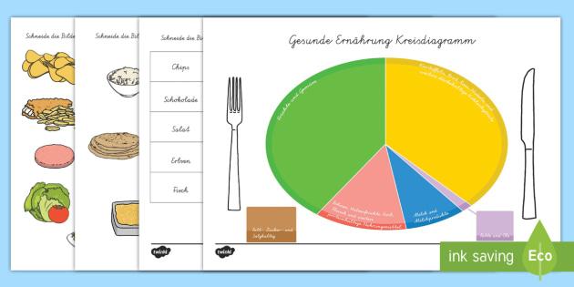 Gesunde Ernährung Kreisdiagramm Aktivität - Gesunde Ernährung