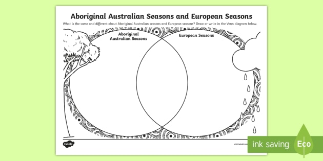 Aboriginal Australian Seasons And European Seasons Venn Diagram Worksheet