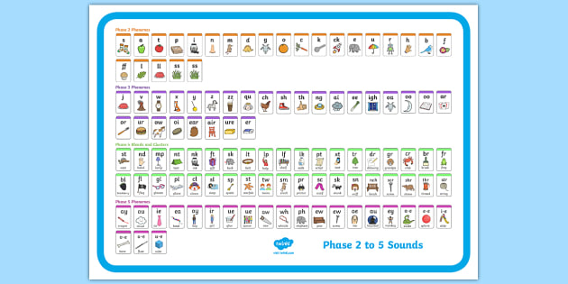 Phase 2 To 5 Sound Mat Poster Phonics Blends Simple Code