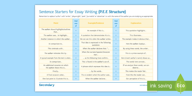 GCSE Word Mat Sentence Starters for Essays - English, analysis