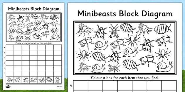Minibeasts bar graph worksheet activity sheet minibeast minibeasts bar graph worksheet activity sheet minibeast graphs record activities a lovely minibeasts themed block diagram ccuart Choice Image