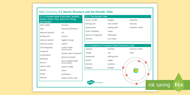 Aqa chemistry 51 atomic structure and the periodic table word aqa chemistry 51 atomic structure and the periodic table word mat word mat aqa urtaz Choice Image
