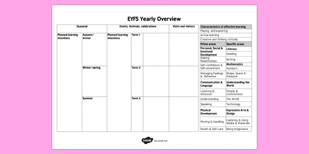 EYFS Yearly Overview Template - eyfs, overview, template, yearly