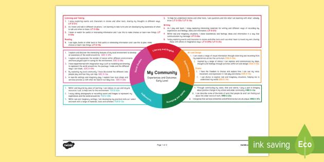 My Community Early Level CfE Interdisciplinary Topic Web