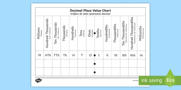 decimals place value chart worksheet english portuguese eal decimals. Black Bedroom Furniture Sets. Home Design Ideas