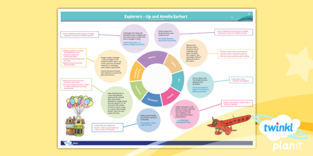 Explorers: Up and Amelia Earhart Y2 Topic Web - Adventure story, Disney, famous women, inventors, aviation, transport, cross-curricular