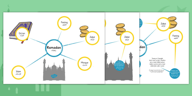 Translation Concept Map.Ramadan Differentiated Concept Maps Arabic Translation Arabic