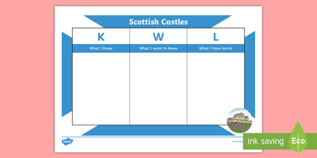 Scottish Castles KWL Grid - Scottish Castles, pre-topic, post-topic, know, want, learn, Scottish history,Scottish