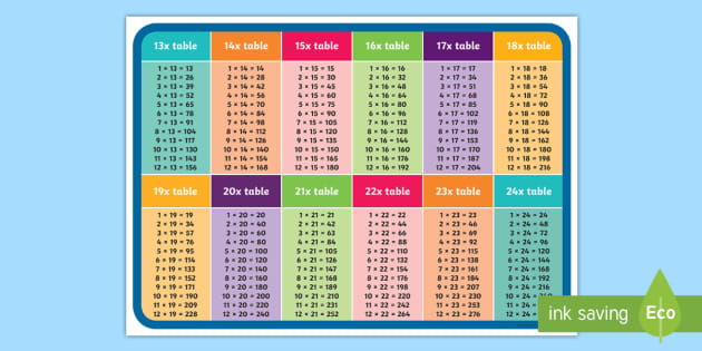 13 To 24 Times Table Display Poster Teacher Made