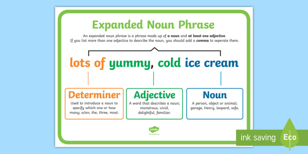 Expanded Noun Phrase Example Sentence Display Poster