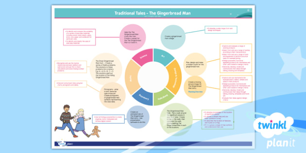 Traditional Tales: The Gingerbread Man Y2 Topic Web - traditional tales, fairy tales, storytelling, retelling, story map, talk for writing