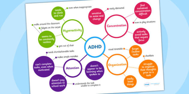 ADHD Mind Map - ADHD, mind map, brain storm, teacher aid, help