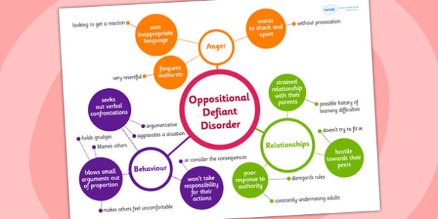Oppositional Defiant Disorder Mind Map - mind map, teacher aid