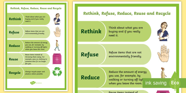 Rethink Refuse Reduce Reuse Recycle Display Poster