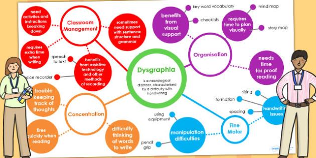 Dysgraphia Interactive Mind Map PowerPoint SEN SEN Mind Map