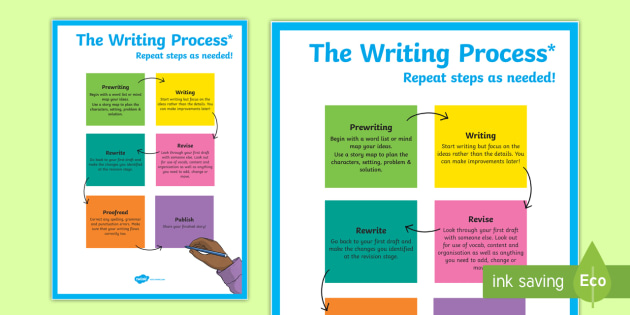 The Writing Process Poster - literacy, english, display, posters