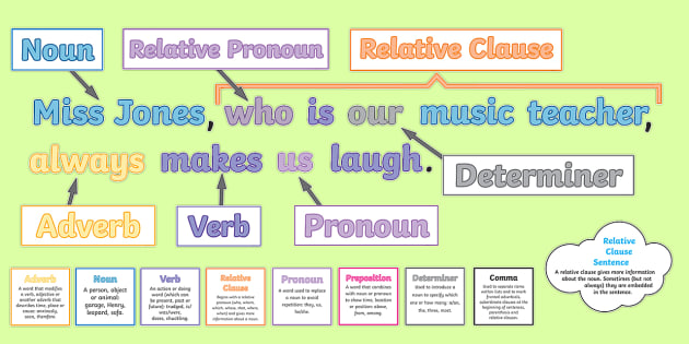 Uks2 features of sentences display pack uks2 year 6 year 5 uks2 features of sentences display pack uks2 year 6 year 5 y5 ccuart