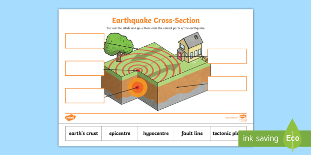 Earthquakes Ks2 Labelling Worksheet For Primary Education