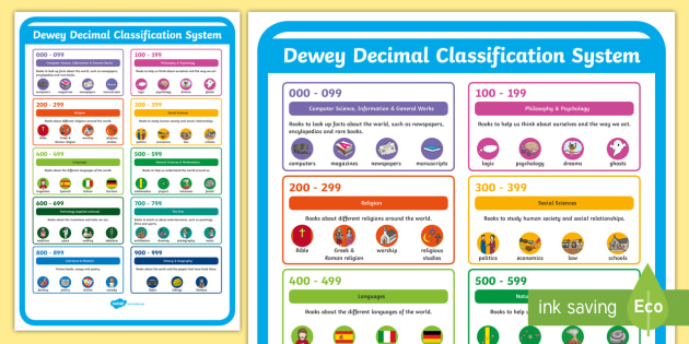 image relating to Dewey Decimal System Chart Printable identified as Dewey Decimal Approach Illustrated Groups Clearly show Poster