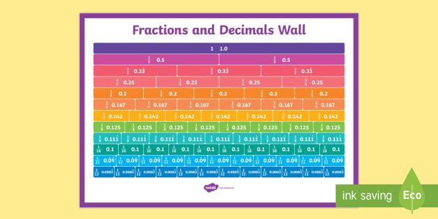 Equivalent Fractions and Decimals Wall -fractions, decimals ...