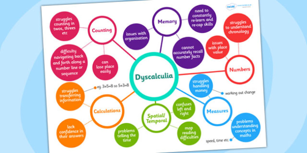 Dyscalculia Mind Map - dyscalculia, mind map, teacher aid, help
