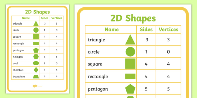 2D Shapes Properties Poster - Year 1, Year 2 (side, corner