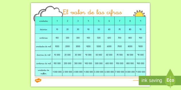tabla valor posicional valor posicional calor de las