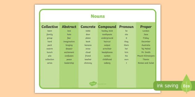 Noun Word Mat - noun, word mat, word, mat, literacy, words ...