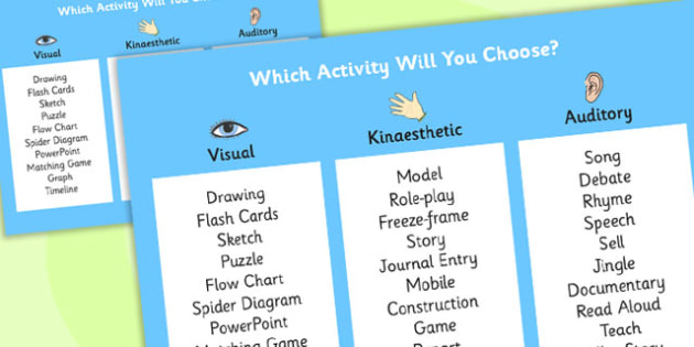 Bloom's Taxonomy Activities Sorted by Senses Poster - blooms