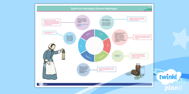Significant Individuals: Florence Nightingale Y2 Topic Web - Nurses, Victorians, Crimean war, mini topic, year one history, Mary Seacole