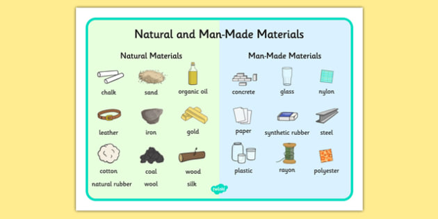 Natural And Man Made Materials Word Mat Natural Man Made