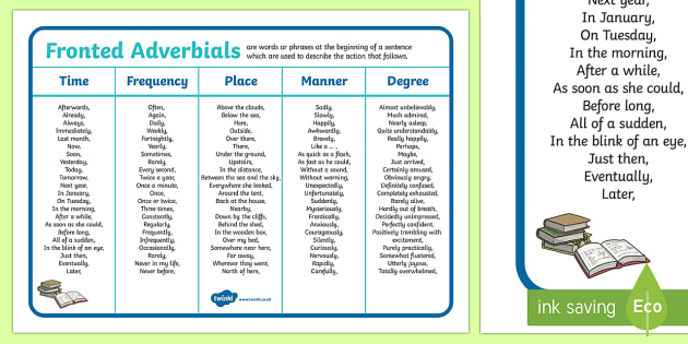 Fronted Adverbials Word Mat Ks2 Adverbial Phrases